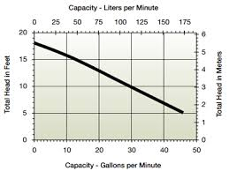 little giant pump 6 cia ml 115v 60hz 8 power cord mid level little giant 6 cia ml performance chart
