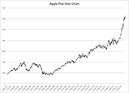 We Have Seen Apples Chart Before A Comparison To Cisco