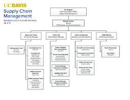 Supply Chain Management Supply Chain Management Org Charts