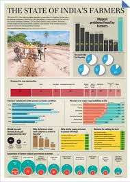 socio economic survey and status of big and small farmers in socio economic survey of farmers in