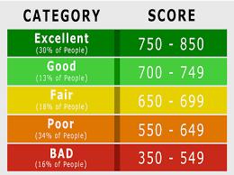 Credit Score Chart 2018 Credit Score Range An Evergreen Guide Creditrepairexpert
