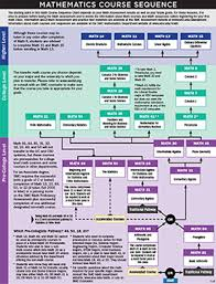 Smc English Chart Smc Maths Related Keywords Suggestions Smc Maths Long