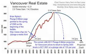 Plunge O Meter At Brian Ripleys Canadian Housing Price