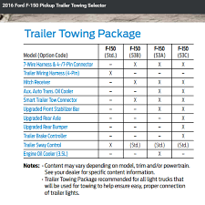 no tow package and would like advice  at Trailer Wire Harness Connectors In 2016 F 150
