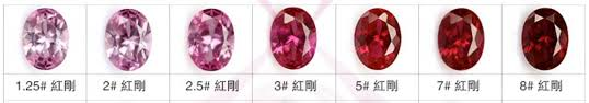 Ruby Gemstone Color Chart Lab Created Synthetic Ruby Red 5 Corundum Gemstones China