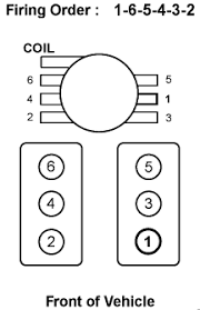 what is the firing order diagram on a chevy blazer 1995 v6 vortec graphic