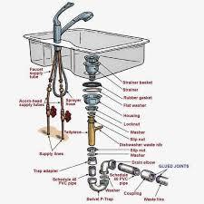 bathroom sink drain pleasing kitchen sink trap
