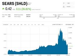 Sears Soars 36 One Day After Filing For Bankruptcy Shld