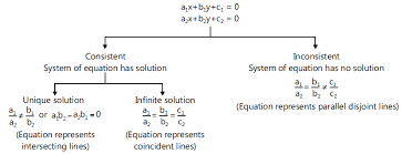 of equations using determinants