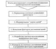 Социальная сфера ее функции и ориентиры в социальной рыночной  Рисунок 2 Алгоритм регулирования социально ориентированной экономики