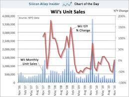 Chart Of The Day Time To Bring Out The Wii 2 Ntdoy Sfgate