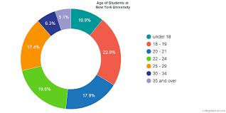 New York University Diversity Racial Demographics Other Stats