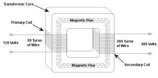 step up transformer engineering expert witness blog figure 1 a step up transformer