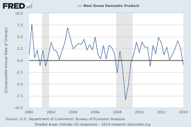 What Is A Good Rate Of Gdp Growth Vox