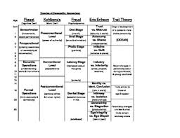 personality theories personality theory comparisons by nataliehs teachers pay teachers