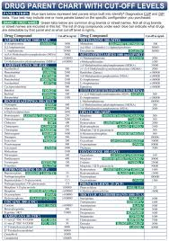 Drug Test Detection Chart 1 Panel Thc Drug Test Dip Identify Diagnostics Clia Waived