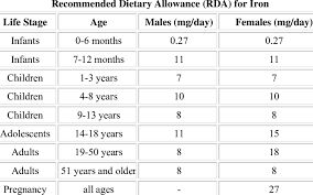 The Recommended Dietary Allowance Rda The Rda For Iron