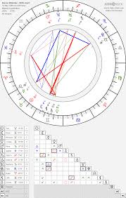 Kieren Webster Birth Chart Horoscope Date Of Birth Astro