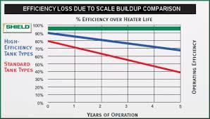 Lochinvar Codensing Boilers Water Heaters