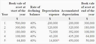 Declining Balance Method Of Depreciation Accounting For