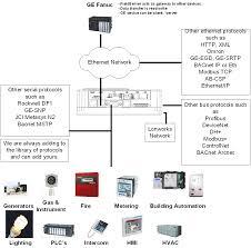 ge starter wiring diagrams wiring diagrams database Ge 5kcr49tn2235x Wiring Diagram ge electric motors wiring diagrams general electric motor wiring