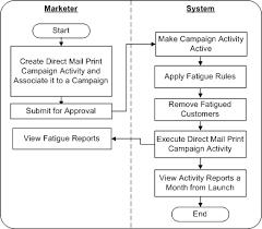 Marketing Department Process Flow Chart 9 Marketing Flow