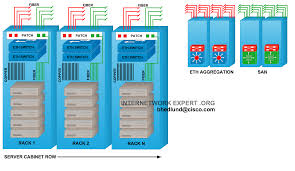 Data Rack Design It Consolidation Top Of Rack Vs End Of Row Data Center Designs
