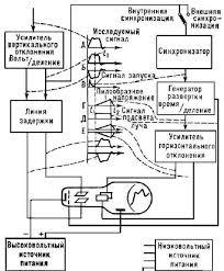 Реферат Светолучевые и электроннолучевые осциллографы Иногда изображение исследуемого сигнала сравнивают с калибровочным сигналом или применяют компенсационный метод измерений