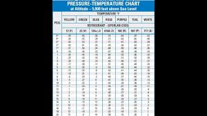 Basic Air Conditioning Pressure Temperature Chart 101
