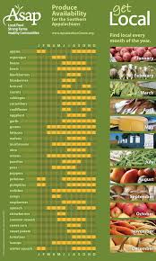 Nc Seasonal Produce Chart Produce Seasonality Asap Connections