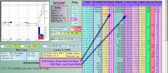Mdm Stock Chart Mdm Permian Inc Mdmp Ddamanda Chart On Mdmp Mdmp Mdmp