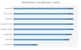 Air Cleaner Comparison Chart Winix C555 Air Purifier Trusted Review Specs