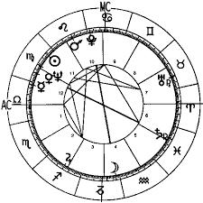 John Mccain Complete Horoscope