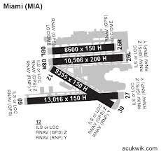 Kmia Miami International General Airport Information