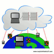 Define Chart In Computer Cloud Computing A Simple Introduction Explain That Stuff