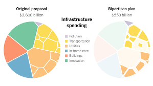The Infrastructure Plan: What's In and ...