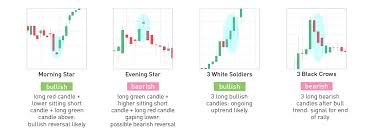 how to make money with crypto candlesticks