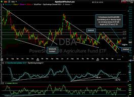 Dba Etf Chart Analysis On Dba Cow Cut Right Side Of The Chart