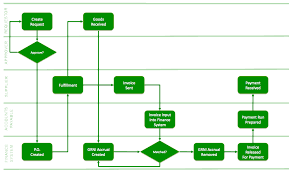 Sample Purchasing Process Flow Chart Purchasing Process