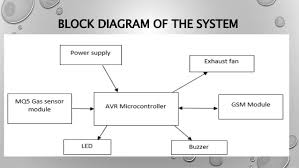 project presentation on wireless lpg leakage detector 14 block diagram of the system