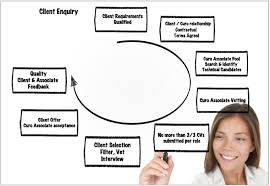 Recruitment Agency Process Flow Chart Recruitment Flow Chart From Staffing Agency In 2019 Hiring