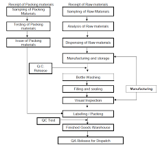 Pharma Information Zone Manufacturing Process Flow Chart