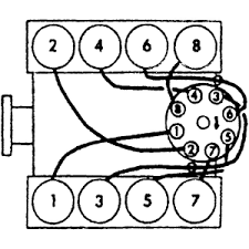 solved i need the firing order for the wires to the fixya 1988 95 5 7l and 7 4l engines firing order 1 8 4 3 6 5 7 2 distributor rotation clockwise