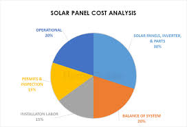 Solar Panel Chart 2019 Solar Panel Costs Average Installation Cost Calculator