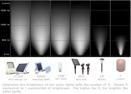 Solar Light Malaysia Redefining Outdoor Lighting