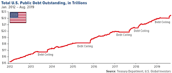 Diving Degree Of Difficulty Chart 2016 Global Debt Trade Deficits And The Psychology Of