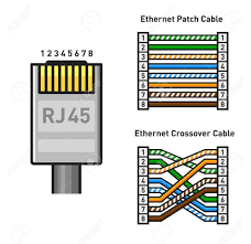 rj45 diagram stateofindiana co rj45 crimping color code at Wiring Diagram Rj45 Connector