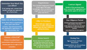 Faq What Is Involved In Buying A Home Rob Guilloz Realtor