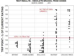 circuit breaker reliability test standards procedures results circuit breaker test results for no trip failures of bryant fank adams bulldog