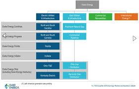 Dominion Energy Organizational Chart Duke Energy A Utility In Transition Duke Energy